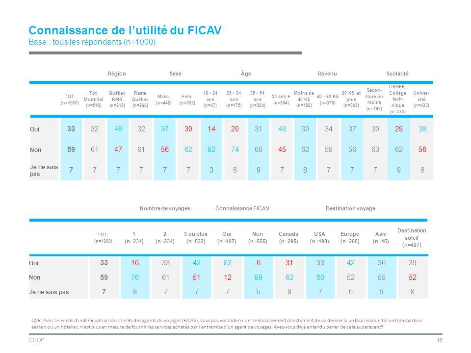 CROP16 Connaissance de lutilité du FICAV Base : tous les répondants (n=1000) RégionSexeÂgeRevenuScolarité TOT.