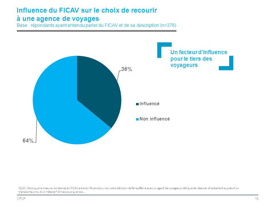 CROP18 Influence du FICAV sur le choix de recourir à une agence de voyages Base : répondants ayant entendu parler du FICAV et de sa description (n=376) Q15C.