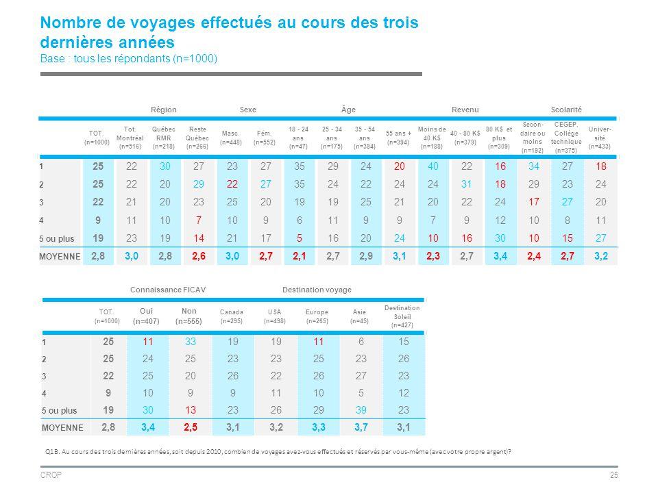 CROP25 Nombre de voyages effectués au cours des trois dernières années Base : tous les répondants (n=1000) RégionSexeÂgeRevenuScolarité TOT.