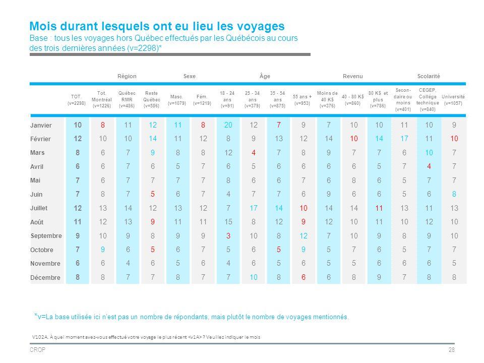 CROP28 Mois durant lesquels ont eu lieu les voyages Base : tous les voyages hors Québec effectués par les Québécois au cours des trois dernières années (v=2298)* RégionSexeÂgeRevenuScolarité TOT.
