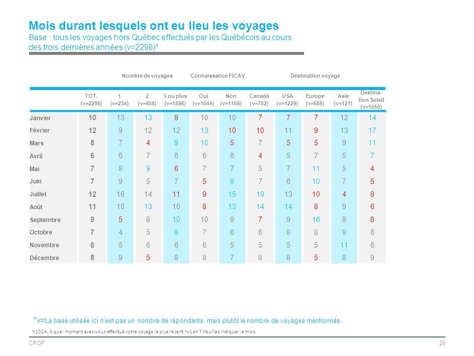 CROP29 Mois durant lesquels ont eu lieu les voyages Base : tous les voyages hors Québec effectués par les Québécois au cours des trois dernières années (v=2298)* Nombre de voyagesConnaissance FICAVDestination voyage TOT.