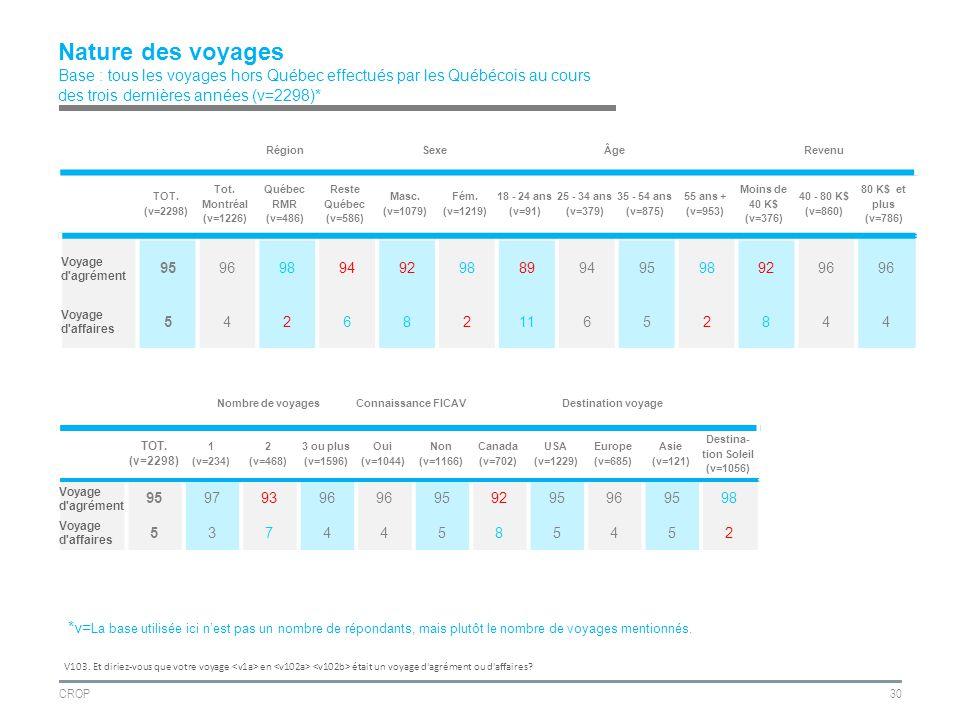 CROP30 Nature des voyages Base : tous les voyages hors Québec effectués par les Québécois au cours des trois dernières années (v=2298)* RégionSexeÂgeRevenu TOT.