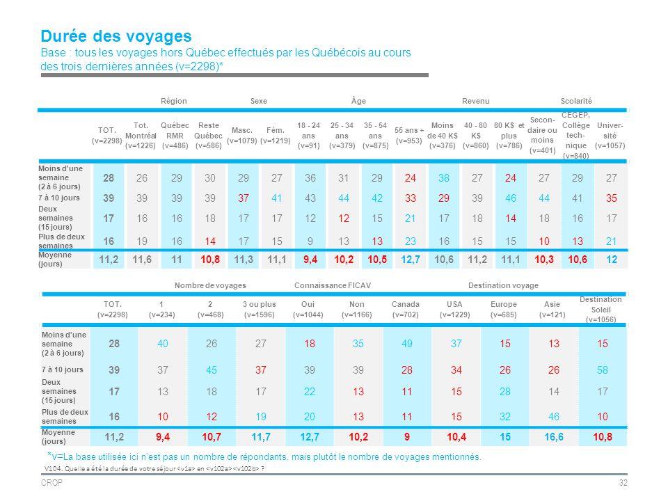 CROP32 Durée des voyages Base : tous les voyages hors Québec effectués par les Québécois au cours des trois dernières années (v=2298)* V104.