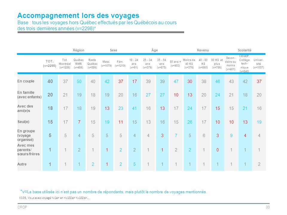 CROP33 Accompagnement lors des voyages Base : tous les voyages hors Québec effectués par les Québécois au cours des trois dernières années (v=2298)* RégionSexeÂgeRevenuScolarité TOT.