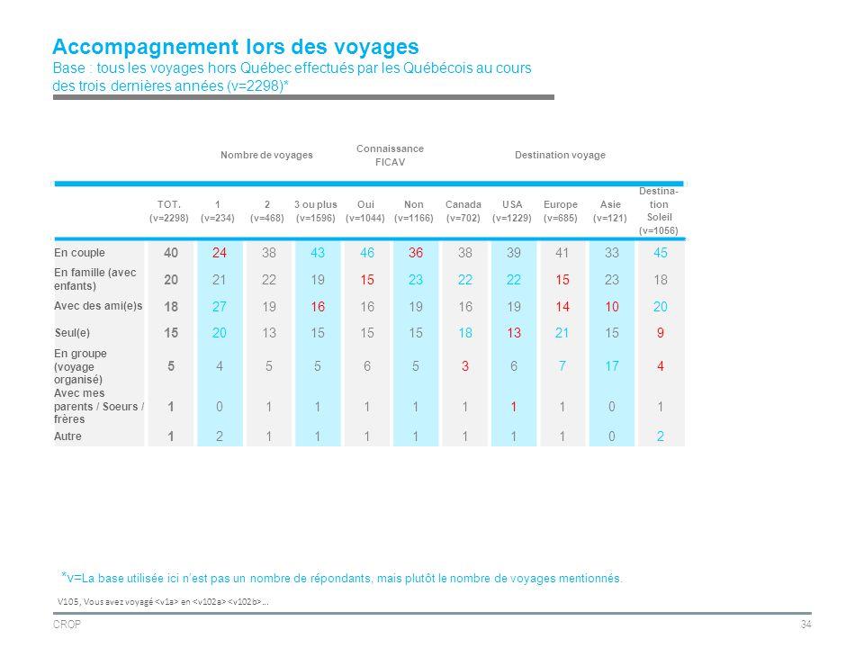 CROP34 Accompagnement lors des voyages Base : tous les voyages hors Québec effectués par les Québécois au cours des trois dernières années (v=2298)* Nombre de voyages Connaissance FICAV Destination voyage TOT.