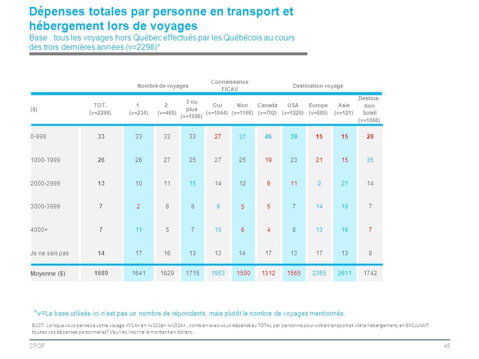 CROP45 Dépenses totales par personne en transport et hébergement lors de voyages Base : tous les voyages hors Québec effectués par les Québécois au cours des trois dernières années (v=2298)* B107.