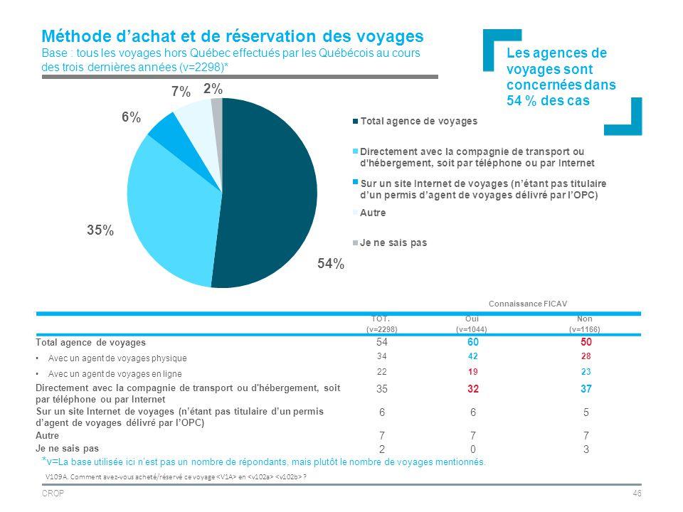 CROP46 Méthode dachat et de réservation des voyages Base : tous les voyages hors Québec effectués par les Québécois au cours des trois dernières années (v=2298)* V109A.