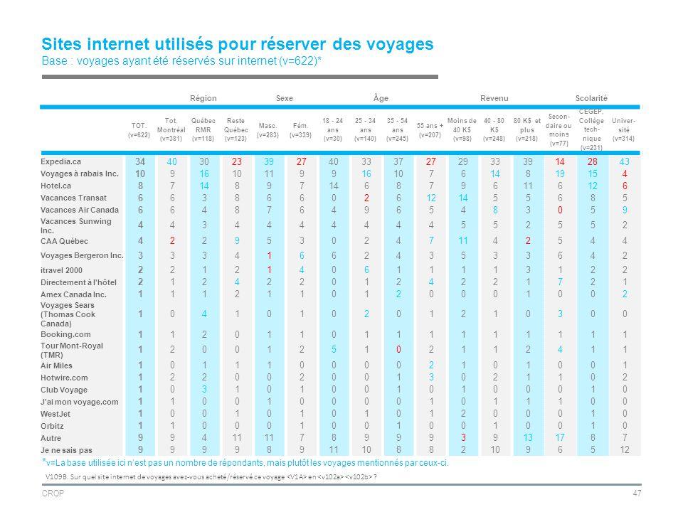 CROP47 Sites internet utilisés pour réserver des voyages Base : voyages ayant été réservés sur internet (v=622)* RégionSexeÂgeRevenuScolarité TOT.
