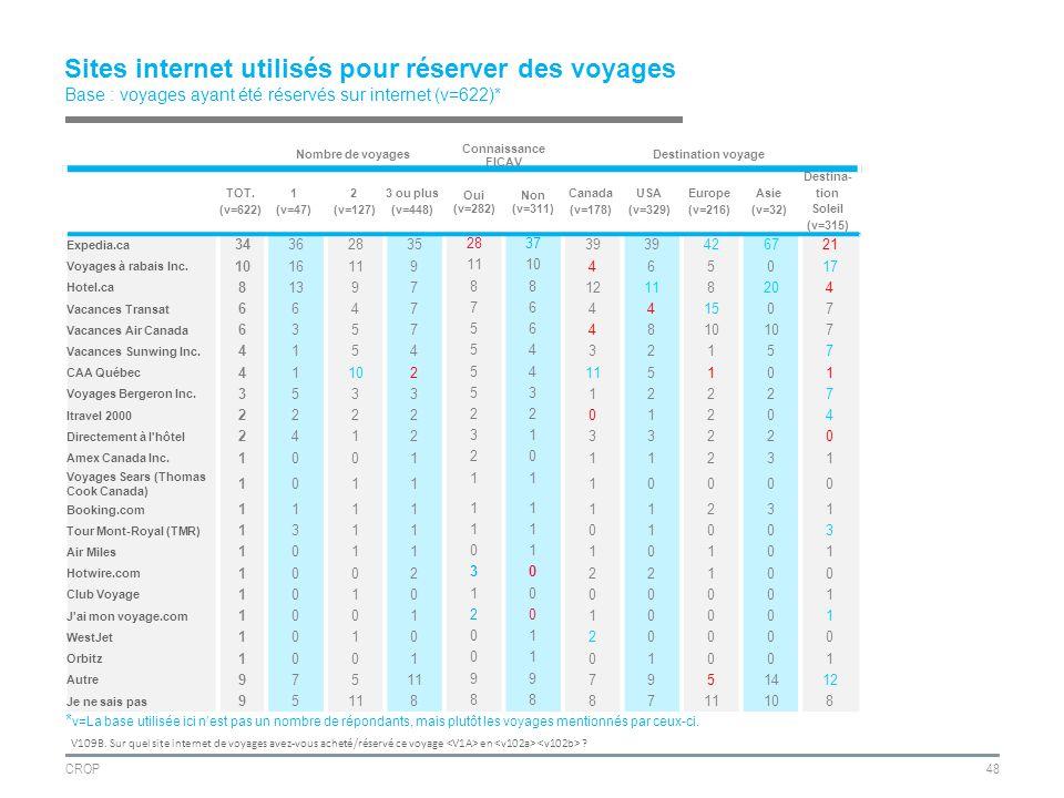 CROP48 Sites internet utilisés pour réserver des voyages Base : voyages ayant été réservés sur internet (v=622)* V109B.