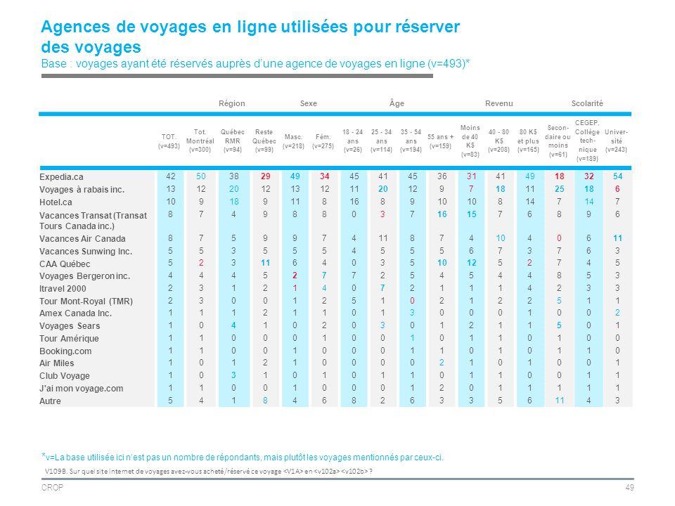 CROP49 Agences de voyages en ligne utilisées pour réserver des voyages Base : voyages ayant été réservés auprès dune agence de voyages en ligne (v=493)* RégionSexeÂgeRevenuScolarité TOT.