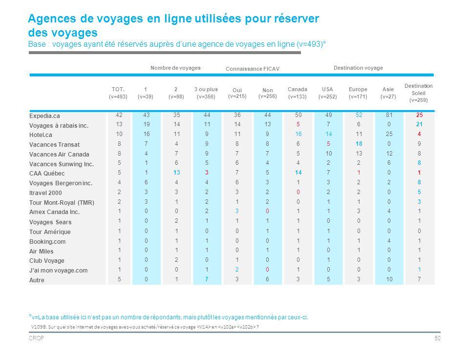 CROP50 Agences de voyages en ligne utilisées pour réserver des voyages Base : voyages ayant été réservés auprès dune agence de voyages en ligne (v=493)* V109B.
