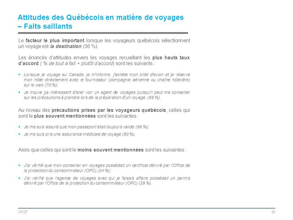 CROP54 Attitudes des Québécois en matière de voyages – Faits saillants Le facteur le plus important lorsque les voyageurs québécois sélectionnent un voyage est la destination (36 %).