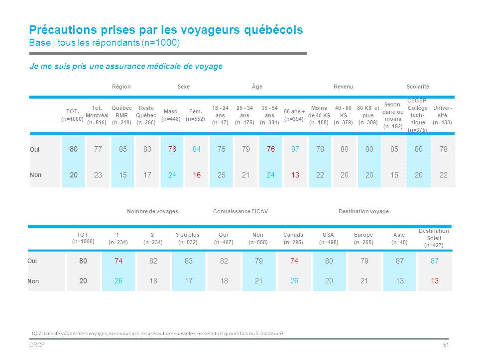 CROP61 Précautions prises par les voyageurs québécois Base : tous les répondants (n=1000) RégionSexeÂgeRevenuScolarité TOT.