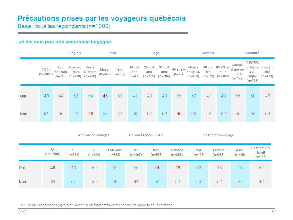 CROP63 Précautions prises par les voyageurs québécois Base : tous les répondants (n=1000) RégionSexeÂgeRevenuScolarité TOT.