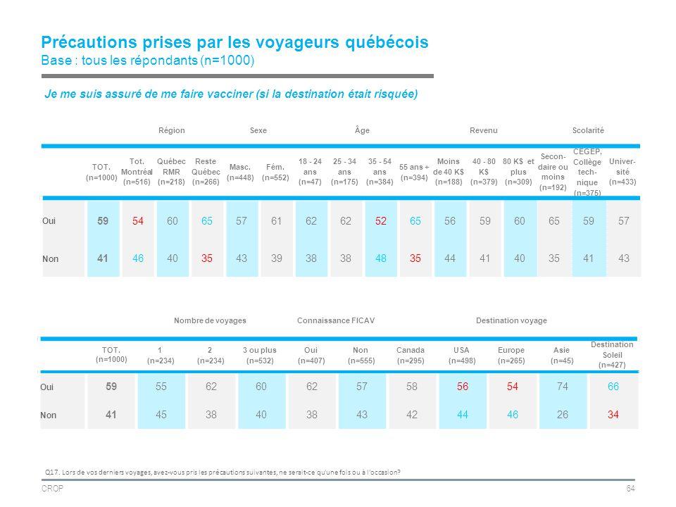 CROP64 Précautions prises par les voyageurs québécois Base : tous les répondants (n=1000) RégionSexeÂgeRevenuScolarité TOT.