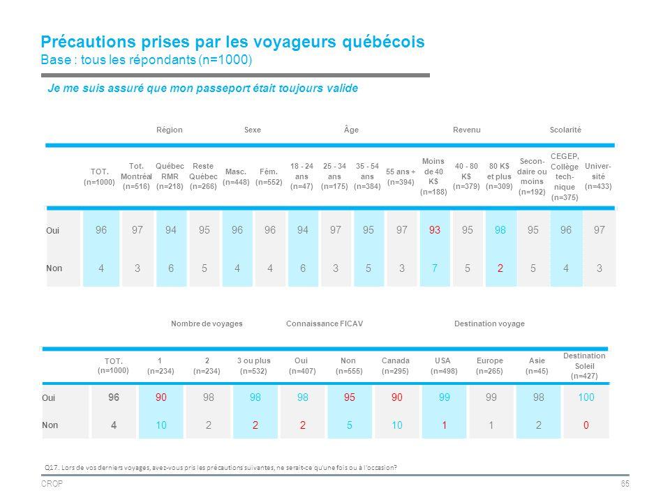 CROP65 Précautions prises par les voyageurs québécois Base : tous les répondants (n=1000) RégionSexeÂgeRevenuScolarité TOT.