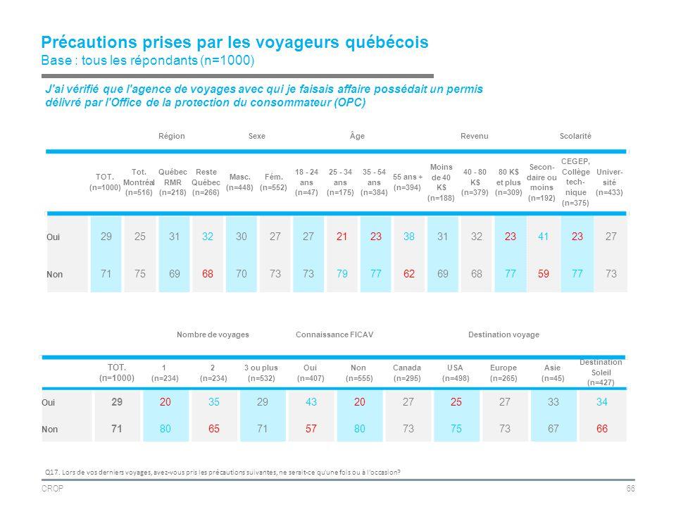 CROP66 Précautions prises par les voyageurs québécois Base : tous les répondants (n=1000) RégionSexeÂgeRevenuScolarité TOT.