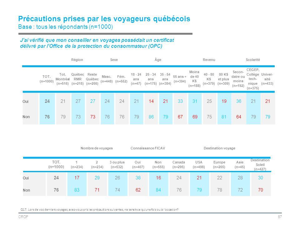CROP67 Précautions prises par les voyageurs québécois Base : tous les répondants (n=1000) RégionSexeÂgeRevenuScolarité TOT.
