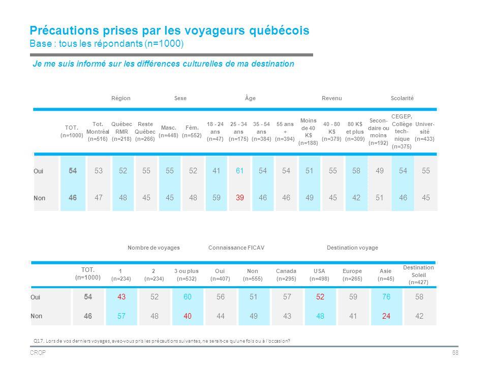 CROP68 Précautions prises par les voyageurs québécois Base : tous les répondants (n=1000) RégionSexeÂgeRevenuScolarité TOT.