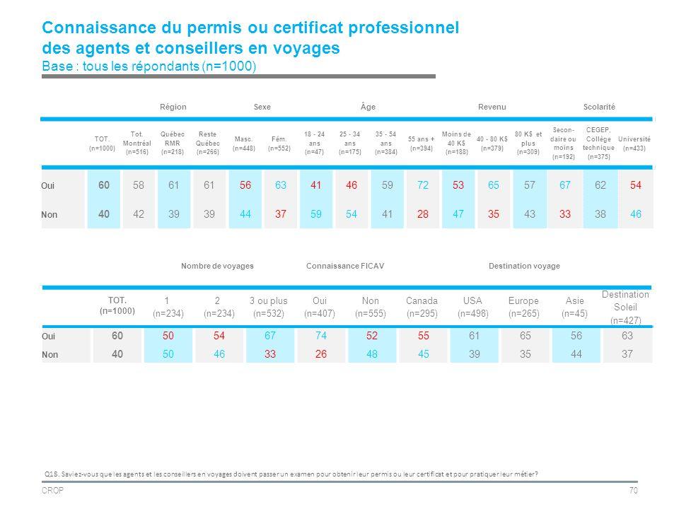 CROP70 Connaissance du permis ou certificat professionnel des agents et conseillers en voyages Base : tous les répondants (n=1000) RégionSexeÂgeRevenuScolarité TOT.