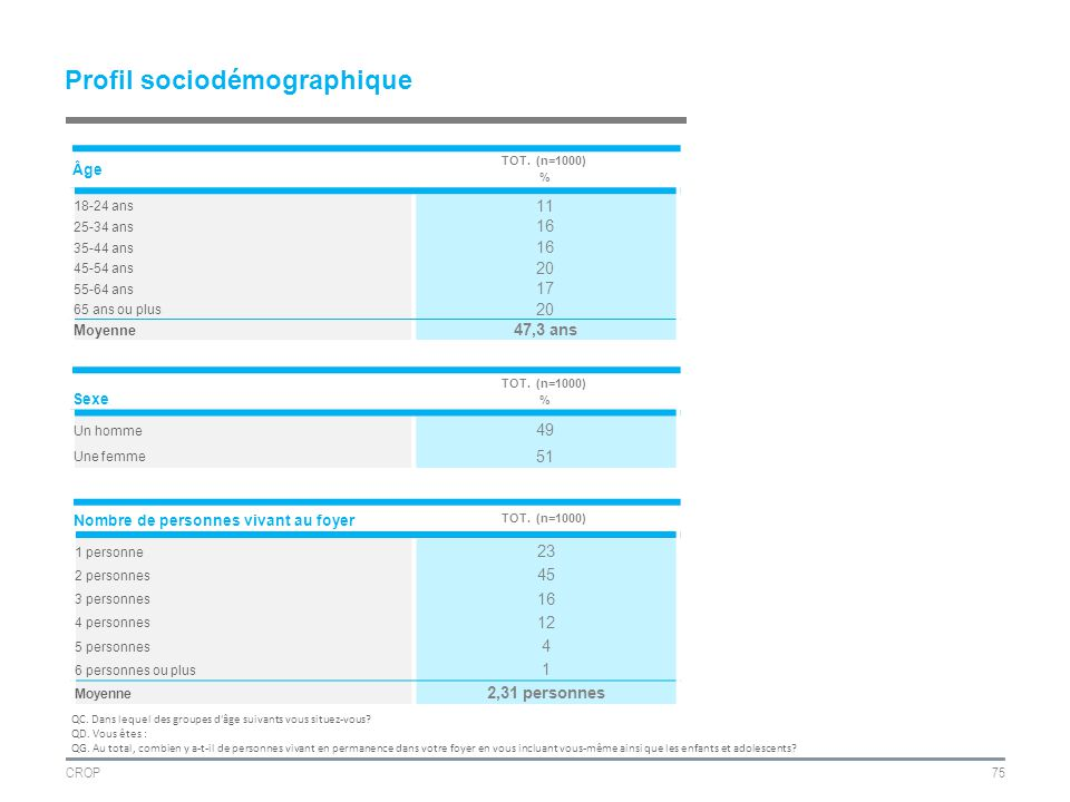 CROP75 Profil sociodémographique Âge TOT.
