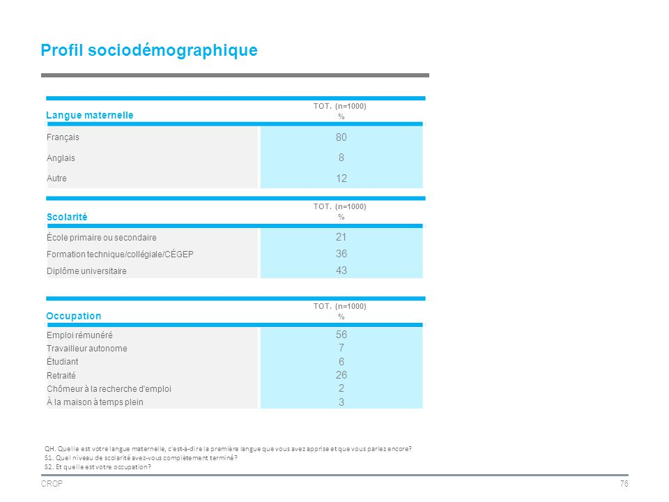CROP76 Profil sociodémographique Langue maternelle TOT.