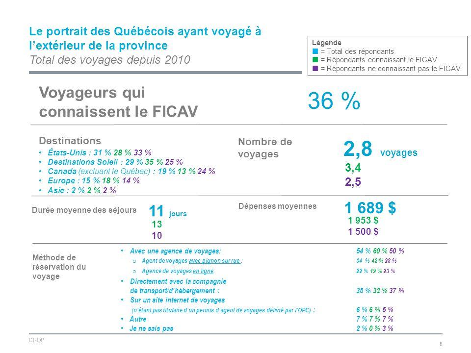 Le portrait des Québécois ayant voyagé à lextérieur de la province Total des voyages depuis 2010 CROP 8 Nombre de voyages 2,8 voyages Durée moyenne des séjours 11 jours Destinations États-Unis : 31 % 28 % 33 % Destinations Soleil : 29 % 35 % 25 % Canada (excluant le Québec) : 19 % 13 % 24 % Europe : 15 % 18 % 14 % Asie : 2 % 2 % 2 % Dépenses moyennes 1 689 $ Méthode de réservation du voyage Avec une agence de voyages: 54 % 60 % 50 % o Agent de voyages avec pignon sur rue : 34 % 42 % 28 % o Agence de voyages en ligne:22 % 19 % 23 % Directement avec la compagnie de transport/dhébergement : 35 % 32 % 37 % Sur un site internet de voyages (nétant pas titulaire dun permis dagent de voyages délivré par lOPC) : 6 % 6 % 5 % Autre7 % 7 % 7 % Je ne sais pas2 % 0 % 3 % Légende = Total des répondants = Répondants connaissant le FICAV = Répondants ne connaissant pas le FICAV Voyageurs qui connaissent le FICAV 36 % 3,4 2,5 13 10 1 953 $ 1 500 $