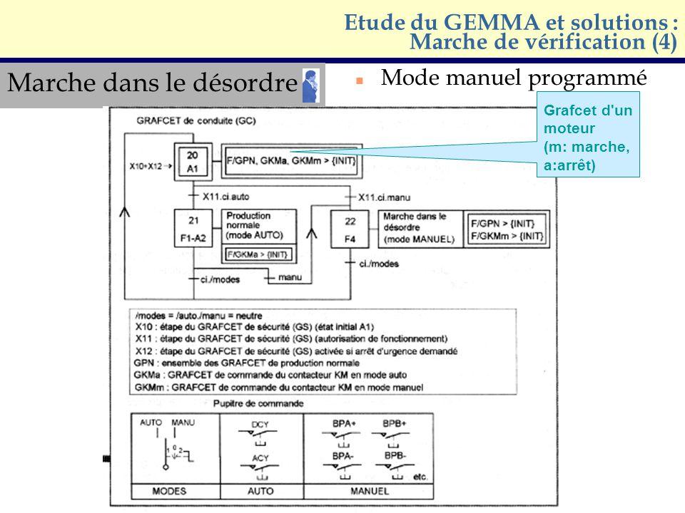 Marche dans le désordre n Mode manuel programmé Etude du GEMMA et solutions : Marche de vérification (4) Grafcet d'un moteur (m: marche, a:arrêt)