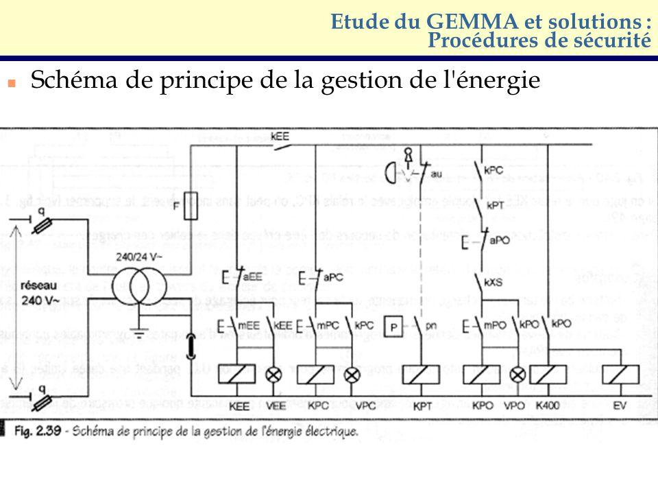 n Schéma de principe de la gestion de l'énergie Etude du GEMMA et solutions : Procédures de sécurité