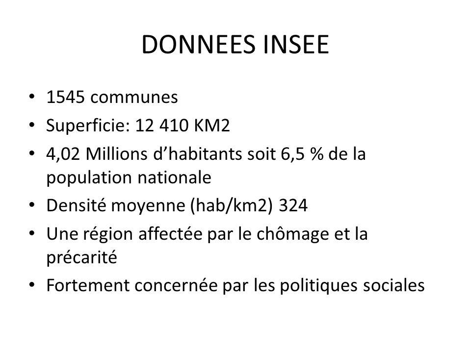 DONNEES INSEE 1545 communes Superficie: 12 410 KM2 4,02 Millions dhabitants soit 6,5 % de la population nationale Densité moyenne (hab/km2) 324 Une région affectée par le chômage et la précarité Fortement concernée par les politiques sociales
