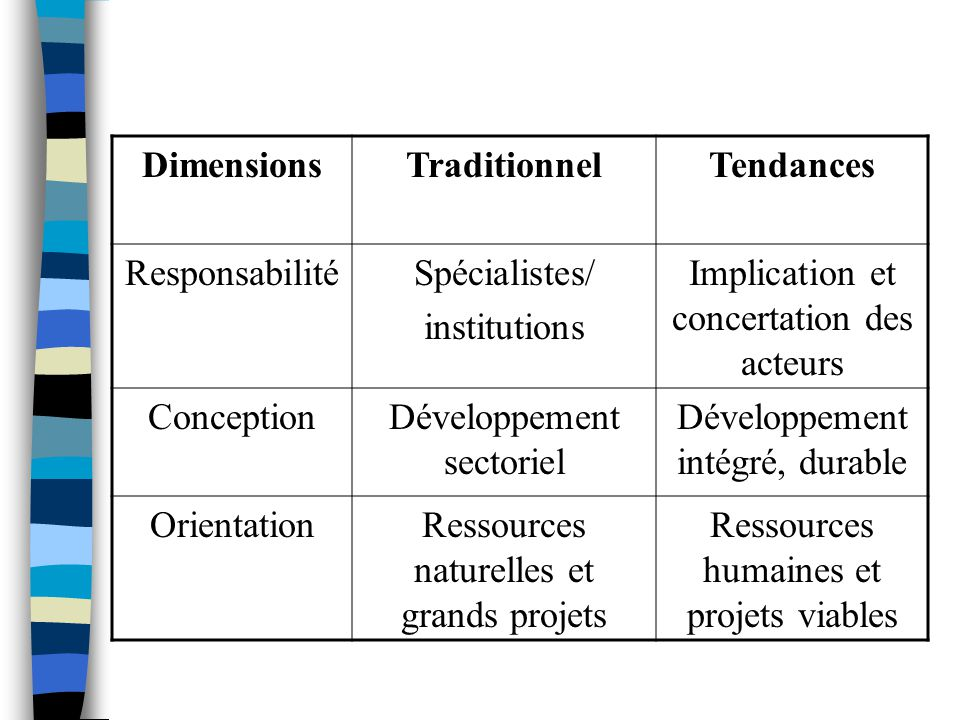 DimensionsTraditionnelTendances ResponsabilitéSpécialistes/ institutions Implication et concertation des acteurs ConceptionDéveloppement sectoriel Développement intégré, durable OrientationRessources naturelles et grands projets Ressources humaines et projets viables