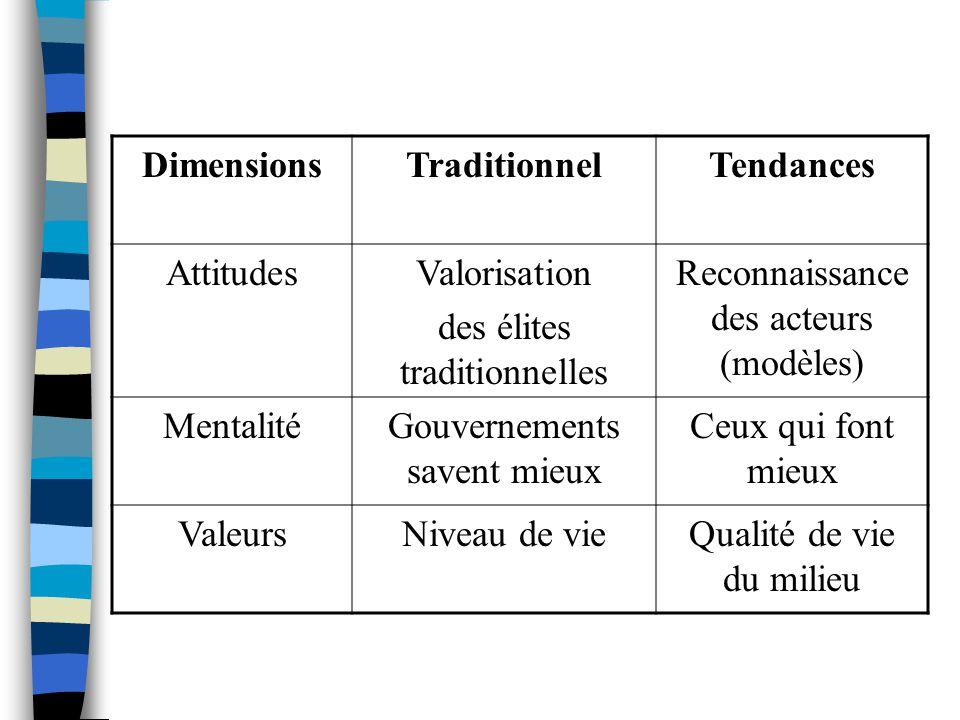 DimensionsTraditionnelTendances AttitudesValorisation des élites traditionnelles Reconnaissance des acteurs (modèles) MentalitéGouvernements savent mieux Ceux qui font mieux ValeursNiveau de vieQualité de vie du milieu