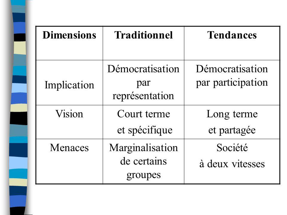 DimensionsTraditionnelTendances Implication Démocratisation par représentation Démocratisation par participation VisionCourt terme et spécifique Long terme et partagée MenacesMarginalisation de certains groupes Société à deux vitesses