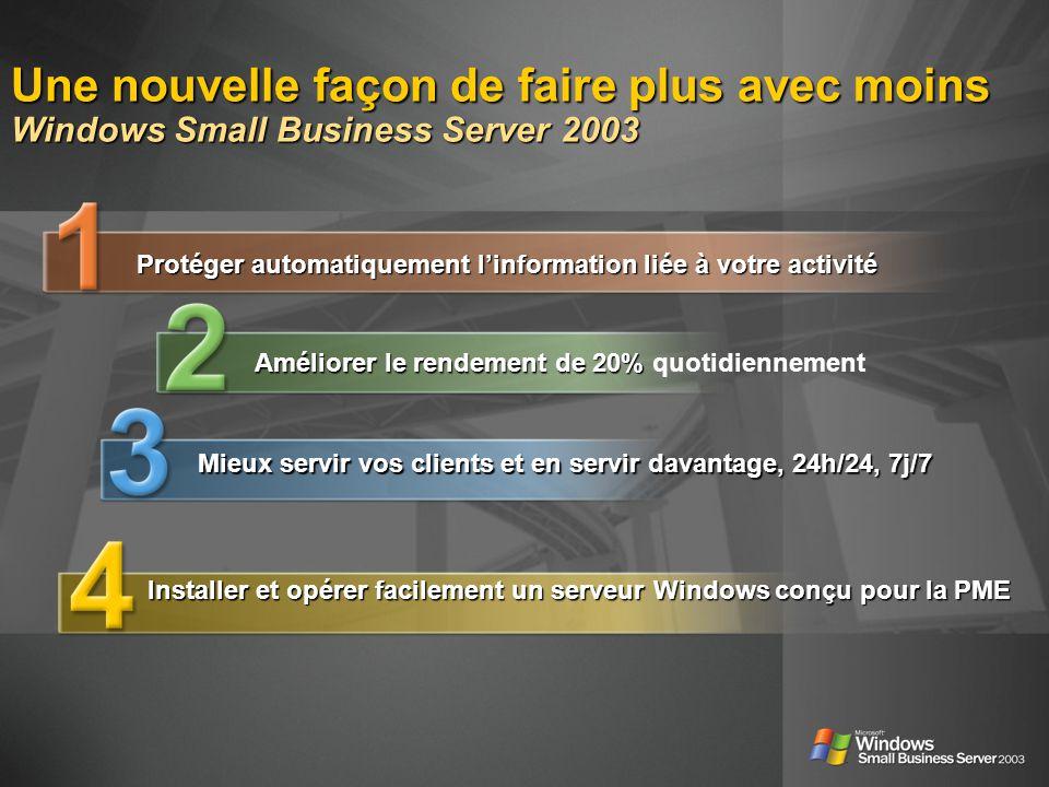 Une nouvelle façon de faire plus avec moins Windows Small Business Server 2003 Protéger automatiquement linformation liée à votre activité Améliorer le rendement de 20% Améliorer le rendement de 20% quotidiennement Mieux servir vos clients et en servir davantage, 24h/24, 7j/7 Installer et opérer facilement un serveur Windows conçu pour la PME
