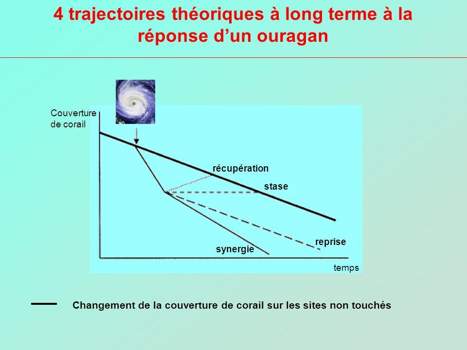 4 trajectoires théoriques à long terme à la réponse dun ouragan temps Couverture de corail récupération stase synergie reprise Changement de la couver