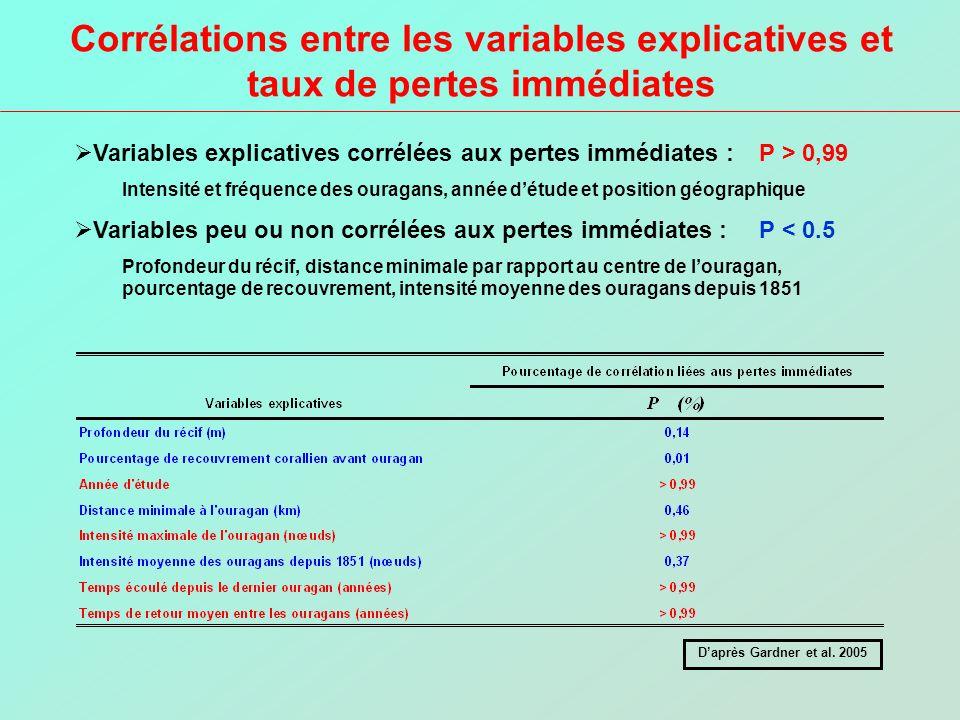 Corrélations entre les variables explicatives et taux de pertes immédiates Variables explicatives corrélées aux pertes immédiates : P > 0,99 Intensité