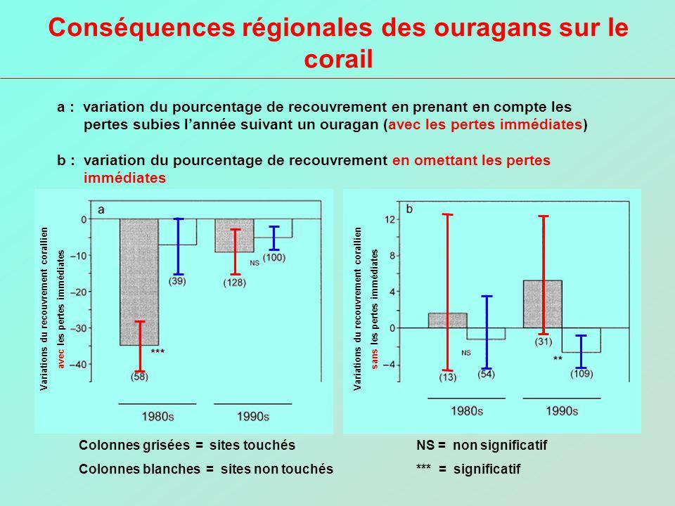 Conséquences régionales des ouragans sur le corail a : variation du pourcentage de recouvrement en prenant en compte les pertes subies lannée suivant