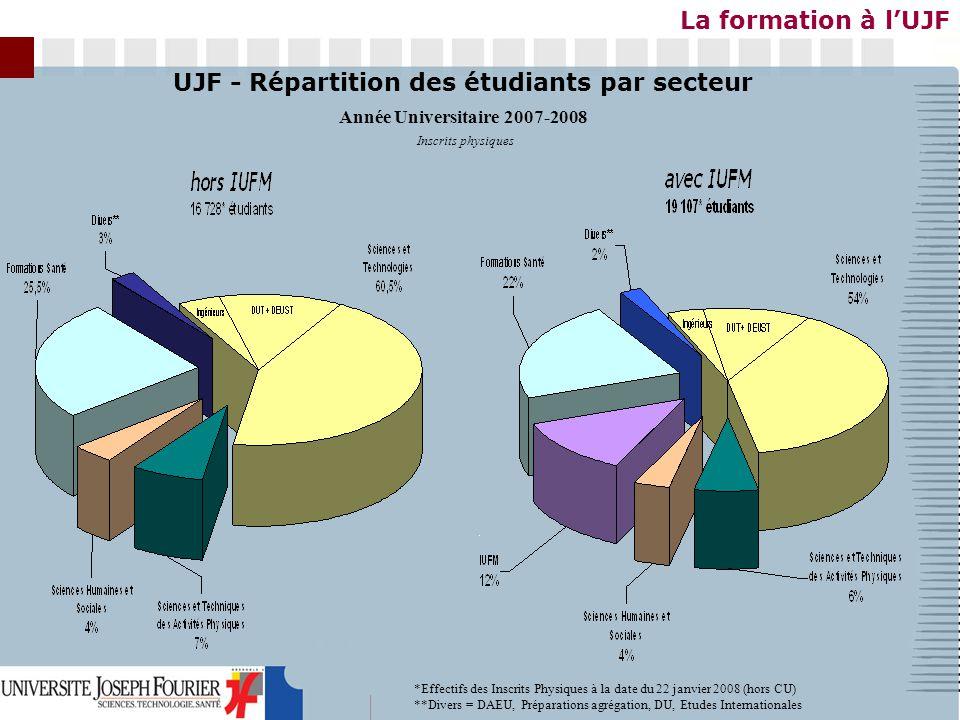 Inscrits physiques UJF - Répartition des étudiants par secteur Année Universitaire 2007-2008 *Effectifs des Inscrits Physiques à la date du 22 janvier