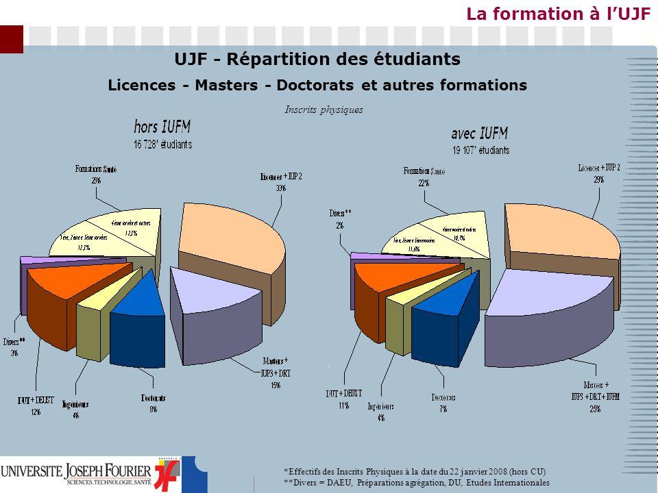 La formation à lUJF UJF - Répartition des étudiants Licences - Masters - Doctorats et autres formations Inscrits physiques *Effectifs des Inscrits Physiques à la date du 22 janvier 2008 (hors CU) **Divers = DAEU, Préparations agrégation, DU, Etudes Internationales
