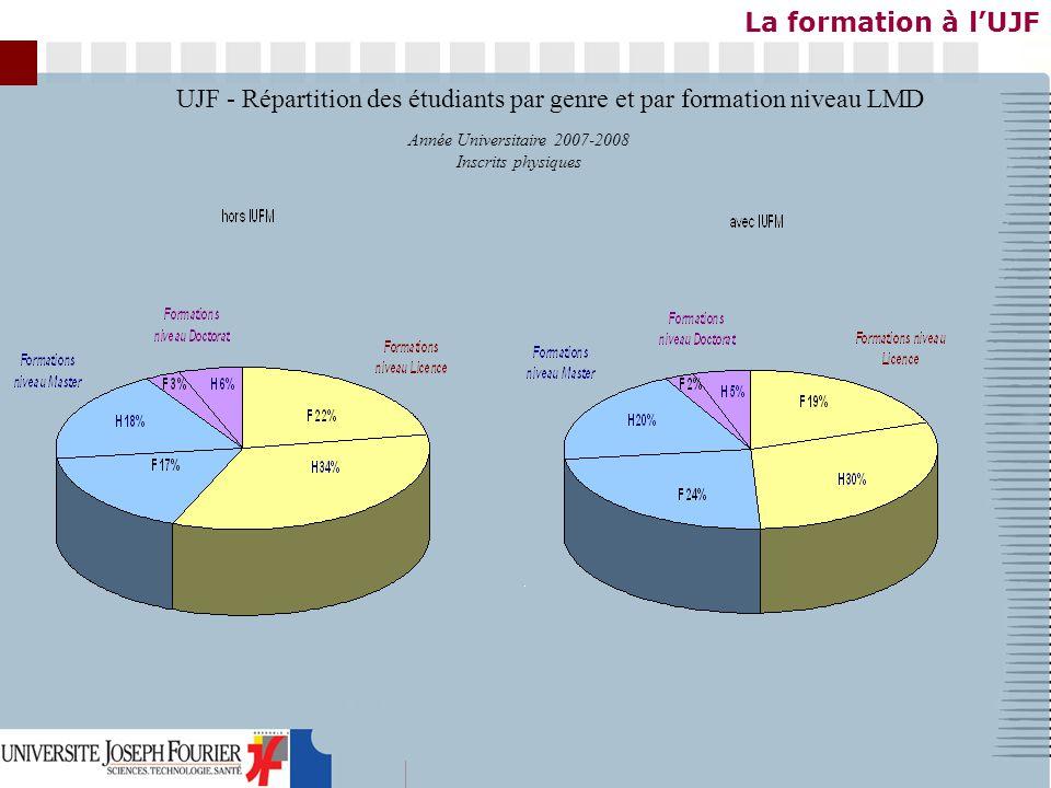 La formation à lUJF UJF - Répartition des étudiants par genre et par formation niveau LMD Année Universitaire 2007-2008 Inscrits physiques