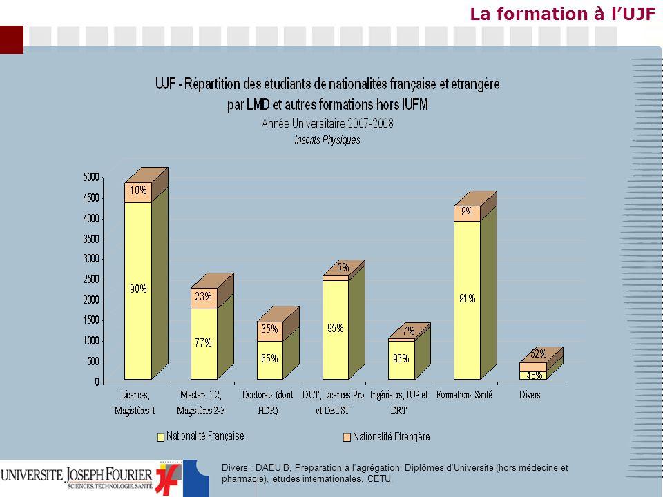 Divers : DAEU B, Préparation à l'agrégation, Diplômes d'Université (hors médecine et pharmacie), études internationales, CETU.