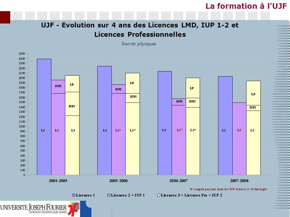 UJF - Evolution sur 4 ans des Licences LMD, IUP 1-2 et Licences Professionnelles Inscrits physiques