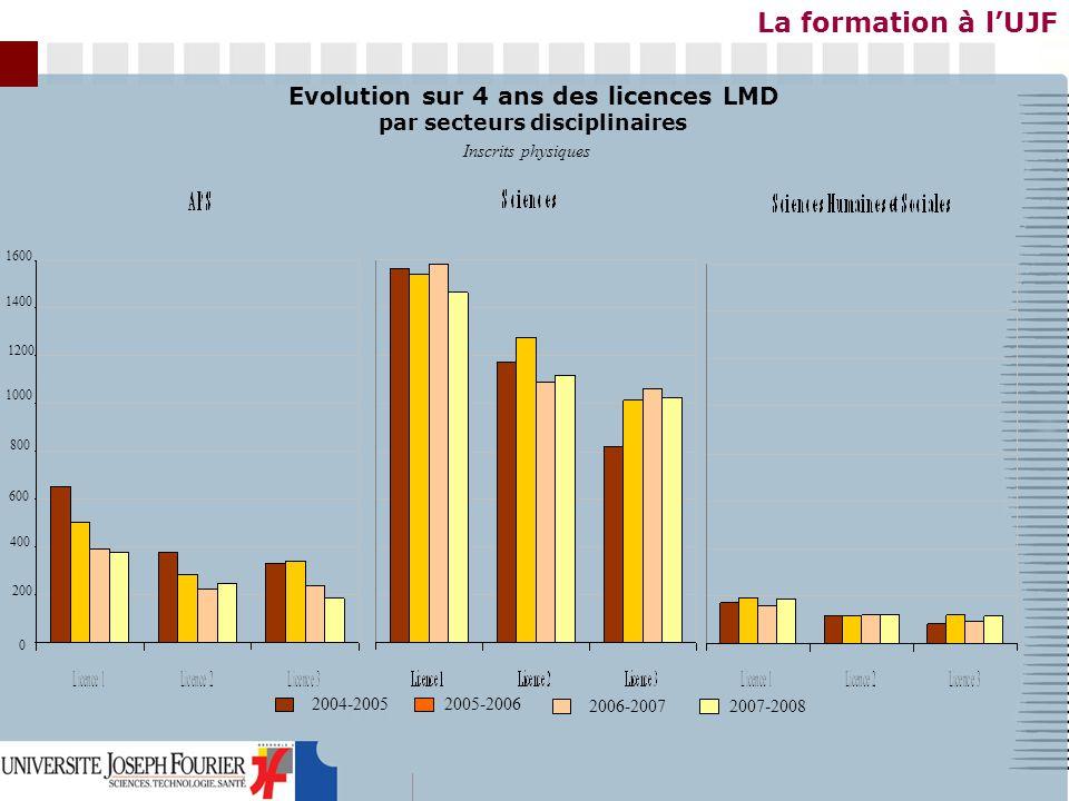 La formation à lUJF Evolution sur 4 ans des licences LMD par secteurs disciplinaires Inscrits physiques 2004-20052005-2006 2006-20072007-2008 0 200 40