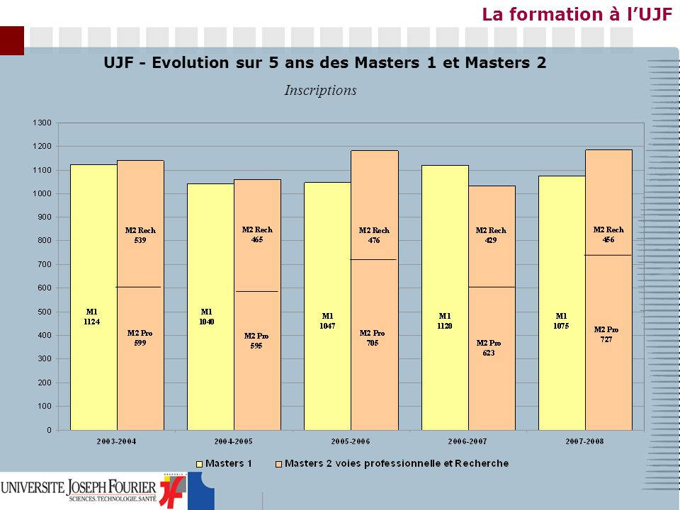 La formation à lUJF UJF - Evolution sur 5 ans des Masters 1 et Masters 2 Inscriptions