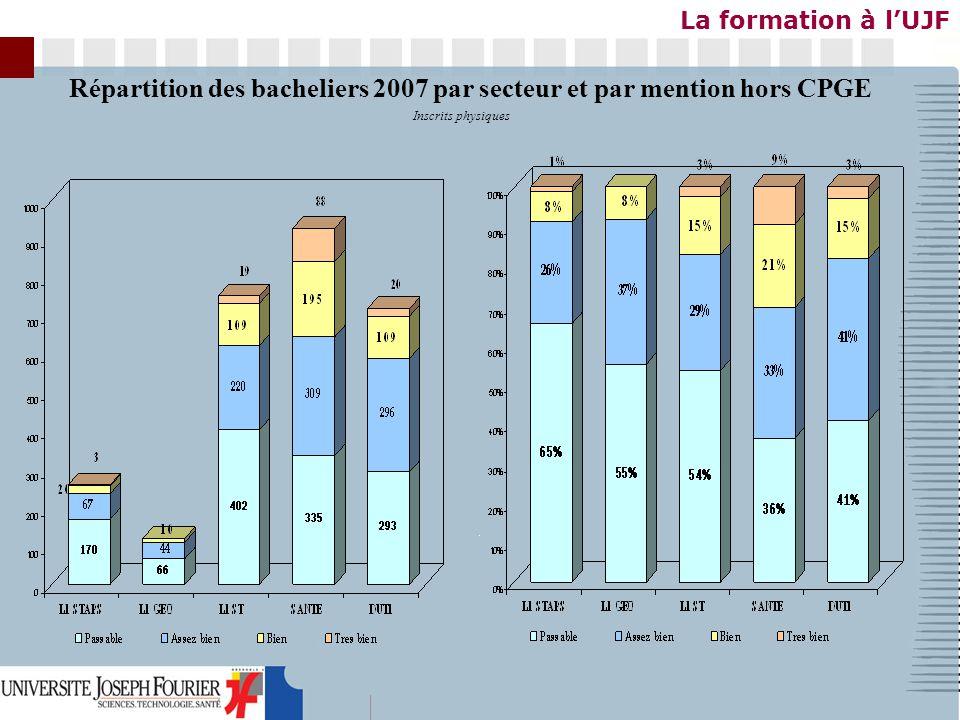 La formation à lUJF Inscrits physiques Répartition des bacheliers 2007 par secteur et par mention hors CPGE