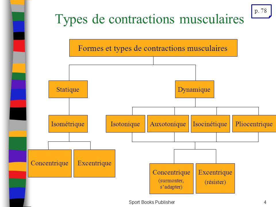 Sport Books Publisher4 Types de contractions musculaires ConcentriqueExcentrique IsométriqueStatiqueIsotoniqueAuxotoniqueIsocinétiquePliocentriqueConc