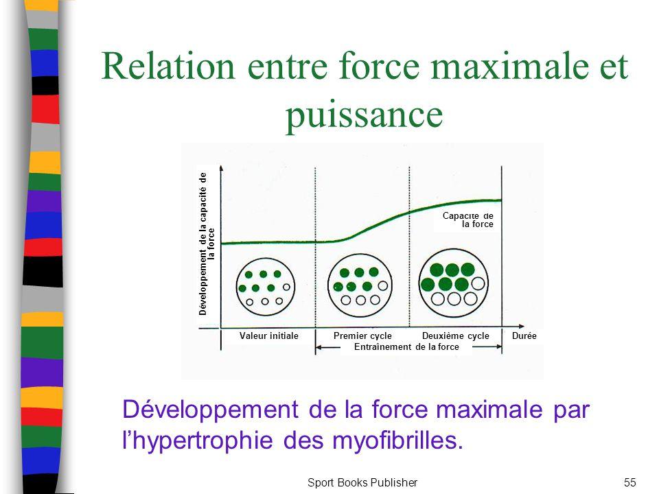 Sport Books Publisher55 Relation entre force maximale et puissance Développement de la force maximale par lhypertrophie des myofibrilles. Capacité de