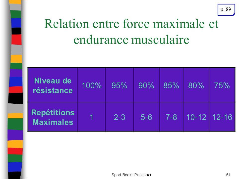 Sport Books Publisher61 Relation entre force maximale et endurance musculaire Niveau de résistance 100%95%90%85%80%75% Repétitions Maximales 12-35-67-