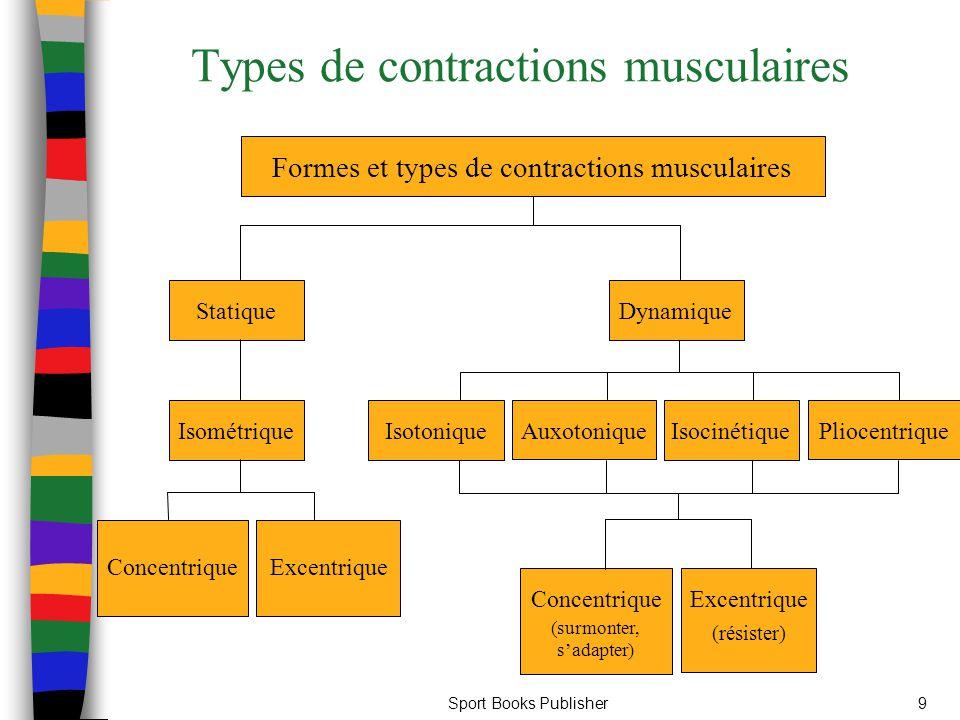 Sport Books Publisher9 Types de contractions musculaires ConcentriqueExcentrique IsométriqueStatiqueIsotoniqueAuxotoniqueIsocinétiquePliocentriqueConc