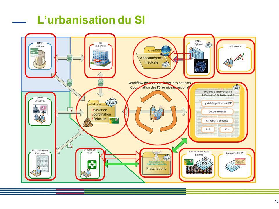 10 Lurbanisation du SI